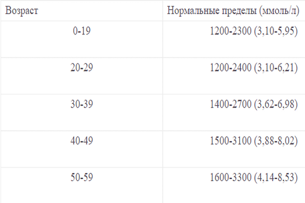 Таблица нормальных пределов уровня холестерина