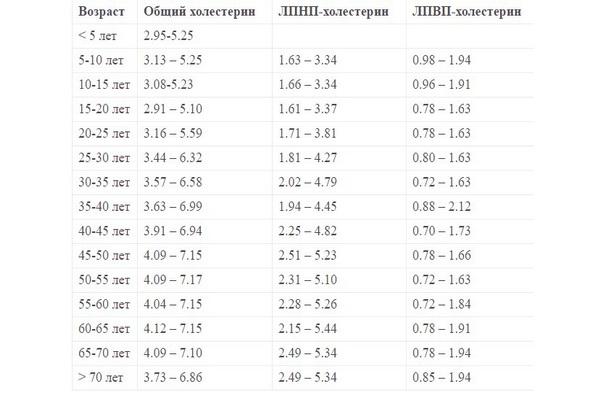 Таблица норма общего холестерина, ЛПНП-холестерина и ЛПВП-холестерина