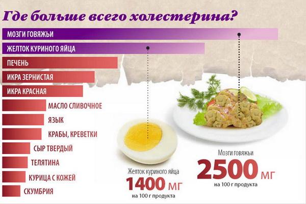 В каких продуктах больше всего холестерина?