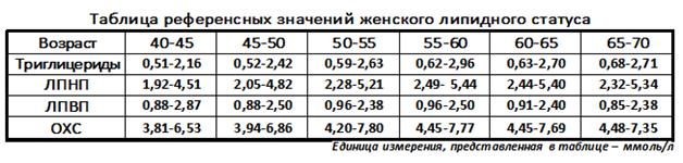 Таблица нормальных значений липидного профиля