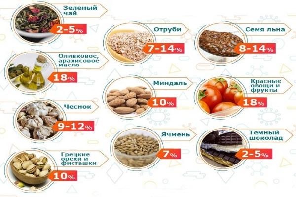 Полезная пища при повышенном холестерине