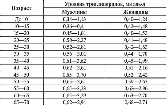 Нормальные показатели уровня триглицеридов в крови по возрасту и полу, таблица