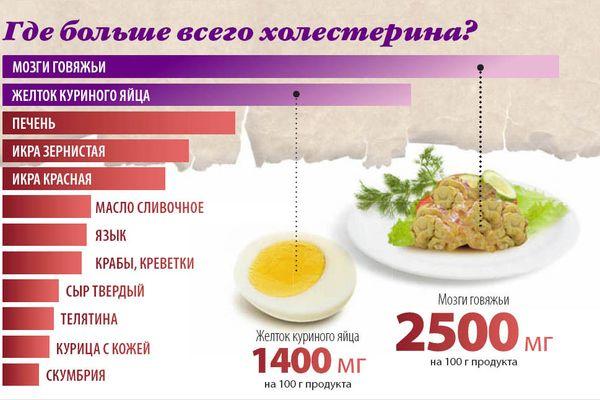 Таблица содержания полезного и вредного холестерина в продуктах
