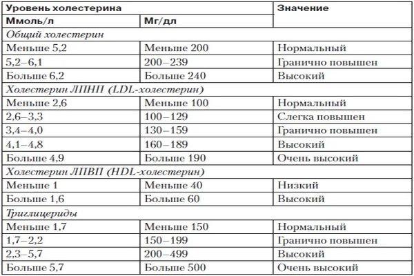 Уровень холестерина в таблице